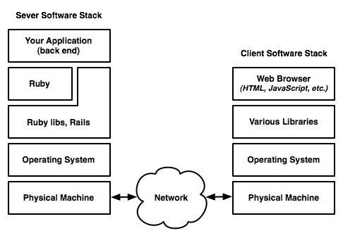 web_software_stack